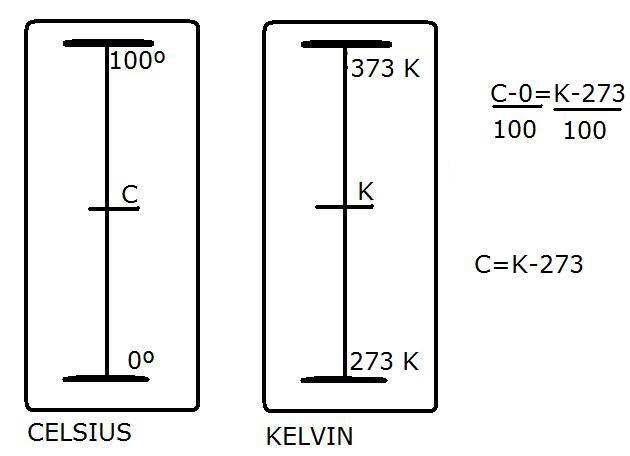 celsius kelvin(3)