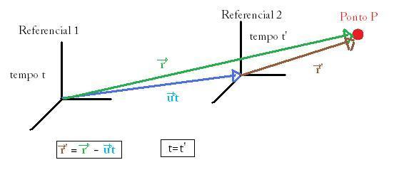covariância galileana