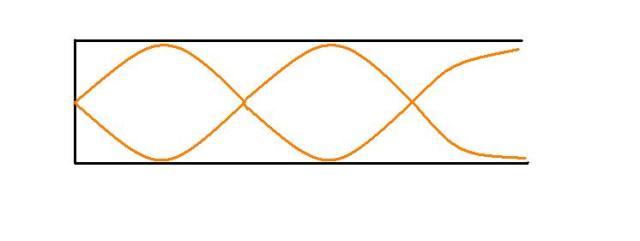terceiro harmônico