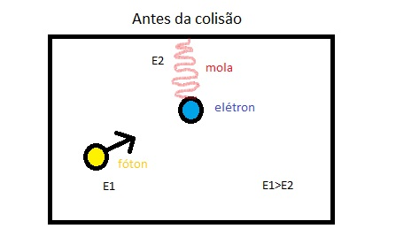 antes da colisão fóton elétron - Douglas Aleodin