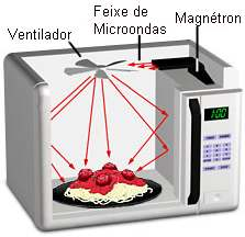 microondas magnetrons