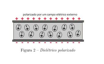 polarização dielétrico figura 2