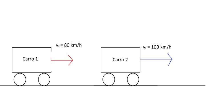 carro 1 e carro 2